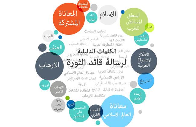 رسالة الإمام الخامنئي الى شباب الغرب